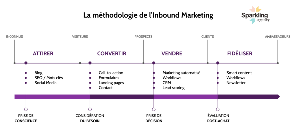 Méthodologie Inbound Marketing _ Sparkling Agency
